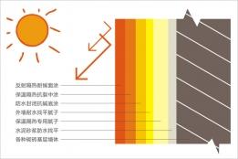 反射保温隔热涂料厂家带你了解涂料的种类